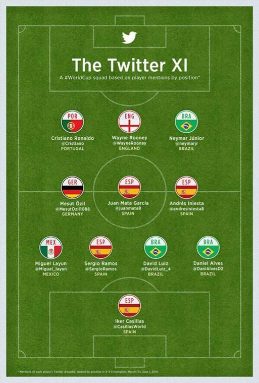 worldcup dream team by twitter