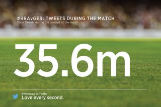 Բրազիլիայի հավաքականի ջախջախիչ պարտությունը դարձել է Twitter-ի ամենաքննարկվող իրադարձությունը