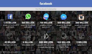 Հետաքրքիր վիճակագրություն Facebook-ի վերաբերյալ