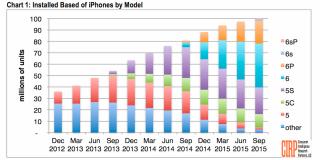 ԱՄՆ-ում ավելի քան 100 մլն iPhone է օգտագործվում