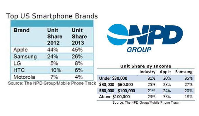 2013 թվականին ԱՄՆ-ում Apple ընկերությունը նվաճել է սմարթֆոնների շուկայի գրեթե 50%-ը
