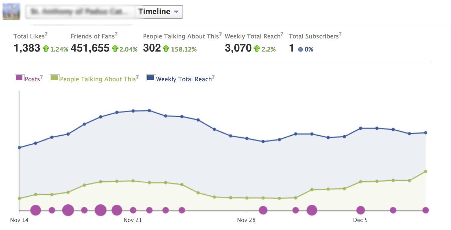 Facebook-ը թույլ կտա էջի ադմինիստրատորներին հետևել մրցակիցների ակտիվությանը