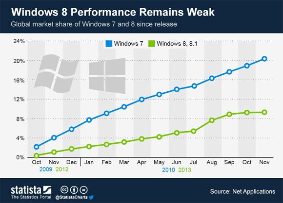 Վաճառքի ցուցանիշով Windows 8-ը զգալի զիջում է Windows 7-ին