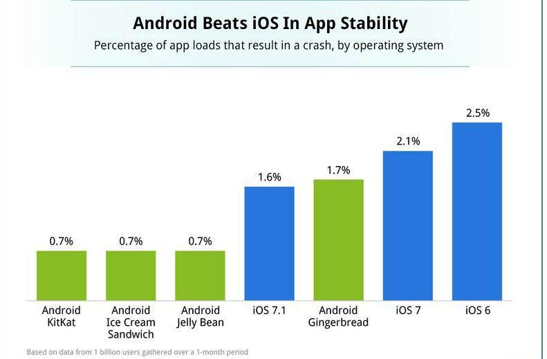 Հավելվածների կայունությամբ Android օպերացիոն համակարգը գերազանցում է iOS-ին