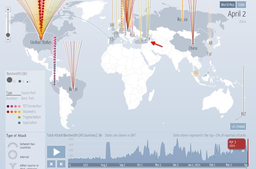 Հայաստանը ենթարկվում է գերհզոր DDoS հարձակման