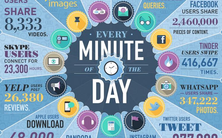 Ինչ է կատարվում ինտերնետում ամեն 60 վայրկյանում