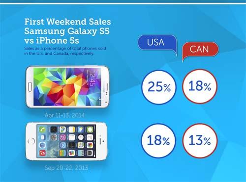 Samsung Galaxy S5-ը Կանադայում և ԱՄՆ-ում ավելի լավ է վաճառվում, քան iPhone 5S-ը