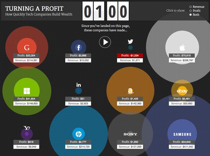 Ինչքան գումար են 1 րոպեում աշխատում Apple–ը և մյուս առաջատար ՏՏ ընկերությունները
