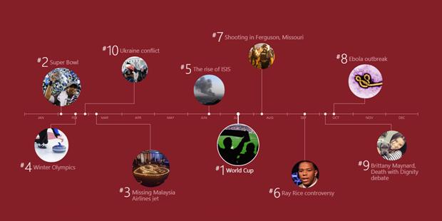 Bing-ը հրապարակել է 2014 թվականի ընթացքում ամնեհաճախակի իրականացված որոնումների հարցումները