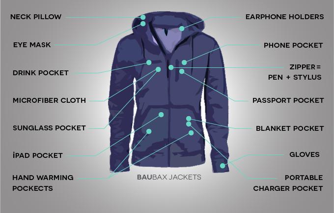 Kickstarter-ի միջոցով Baubox նախագիծը գրեթե 10 մլն դոլար է հավաքել