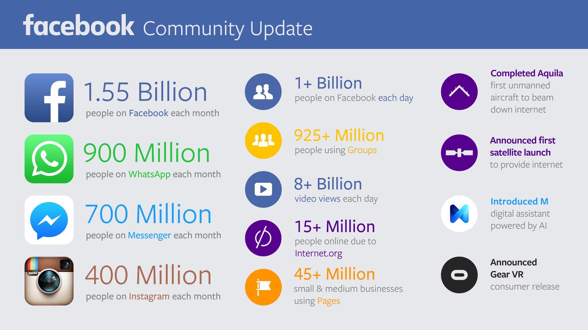 Facebook-ի ամսական օգտատերերի թիվը կազմում է 1.55 մլրդ