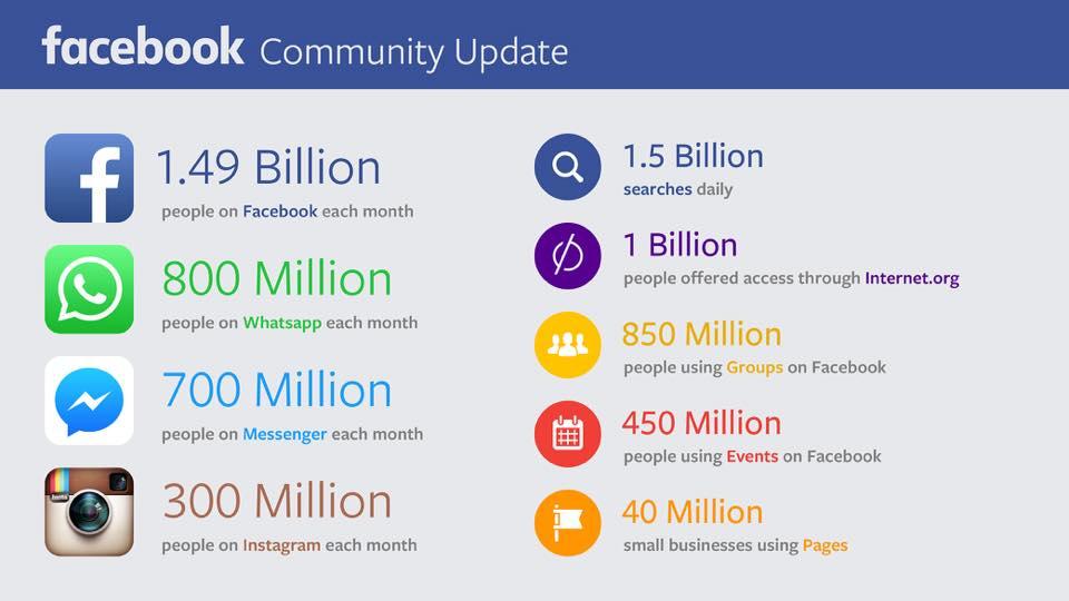 Facebook-ից ամսական օգտվում է 1.5 մլրդ օգտատեր