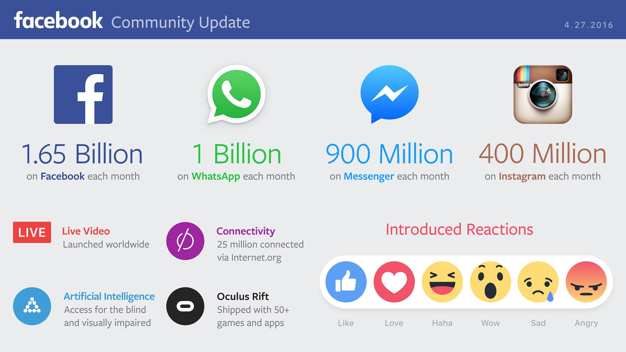 Facebook-ից ամսական օգտվում է 1.65 մլրդ օգտատեր