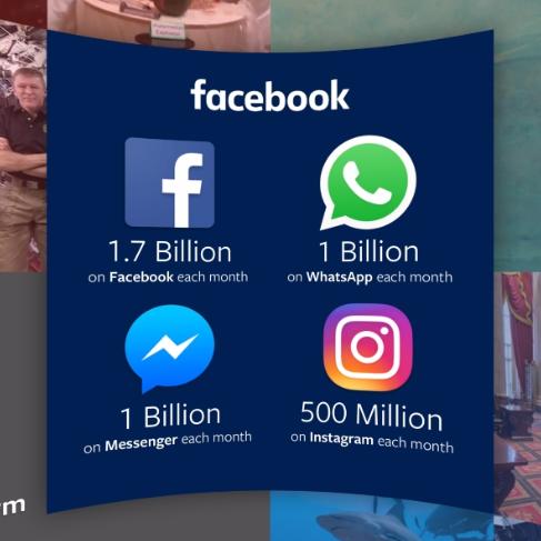 Facebook-ի օգտատերերի թիվը հասել է 1.71 միլիարդի