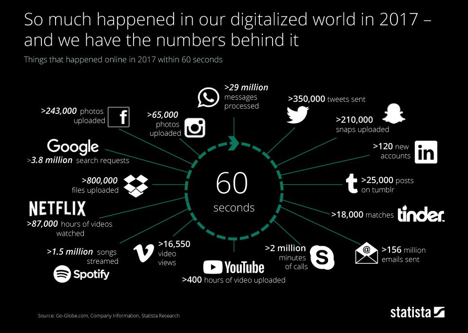 Statista. ինչ է կատարվում ինտերնետում 60 վայրկյանում